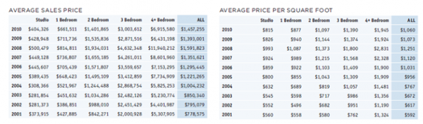 Manhattan 2001-2010 Average Sale Prices for New York Real Estate Investment reference