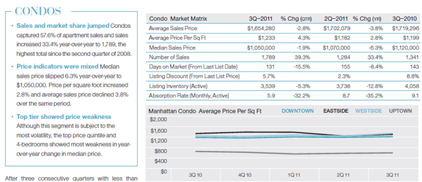 Manhattan 3Q 2010-3Q 2011, Condo Average Prices for New York Real Estate Investment Reference