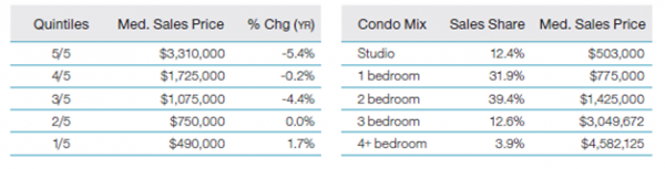 Manhattan 3Q 2010-3Q 2011, NYC Apartment Prices for New York Investment Reference